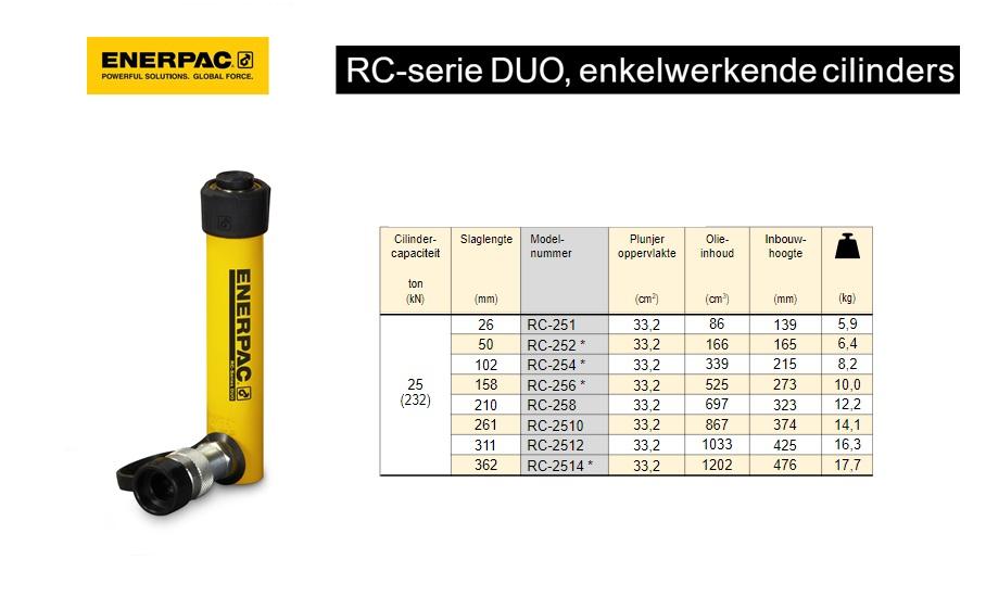 Enerpac RC251 Enkelwerkende universele cilinder