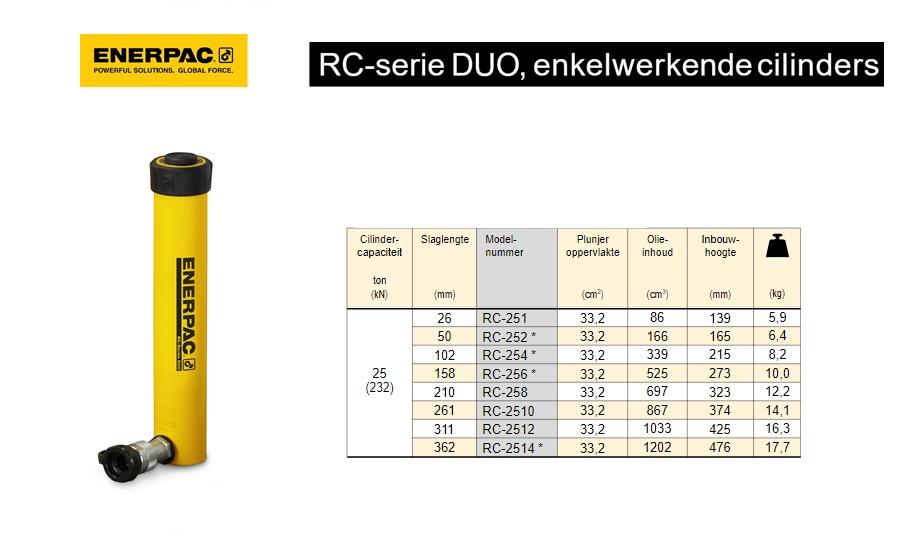 Enerpac RC258 Enkelwerkende universele cilinder