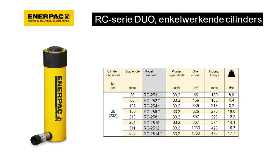Enerpac RC2512 Enkelwerkende universele cilinder