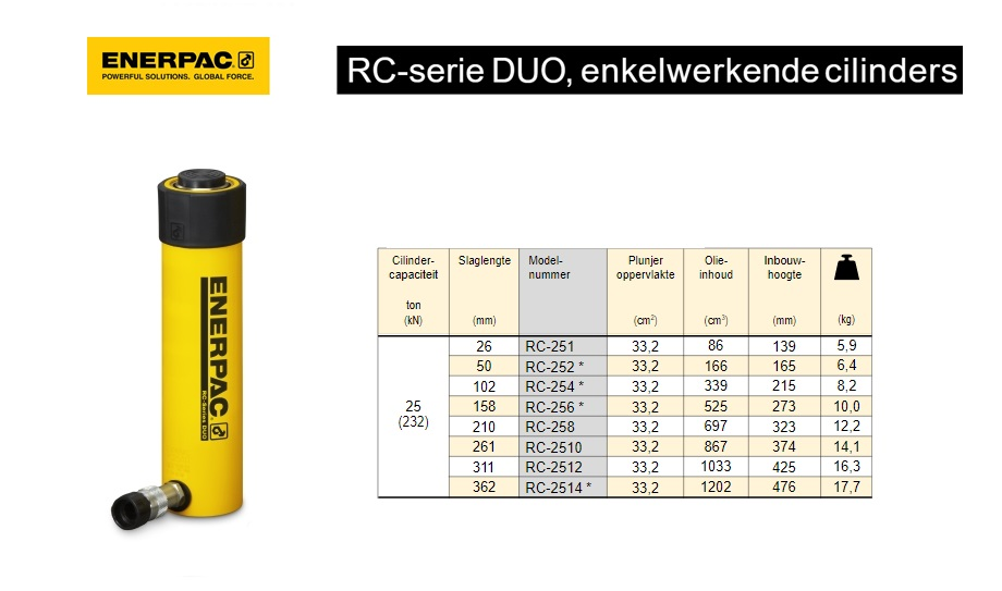 Enerpac RC2514 Enkelwerkende universele cilinder
